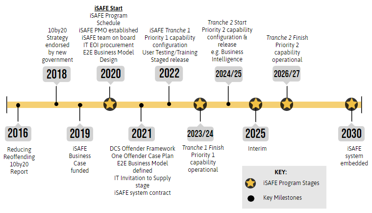 Time line of iSAFE project milestones